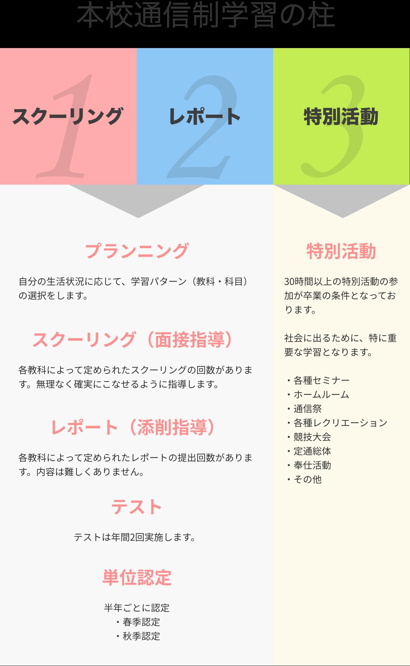 ICHIKO単位制教育システム図